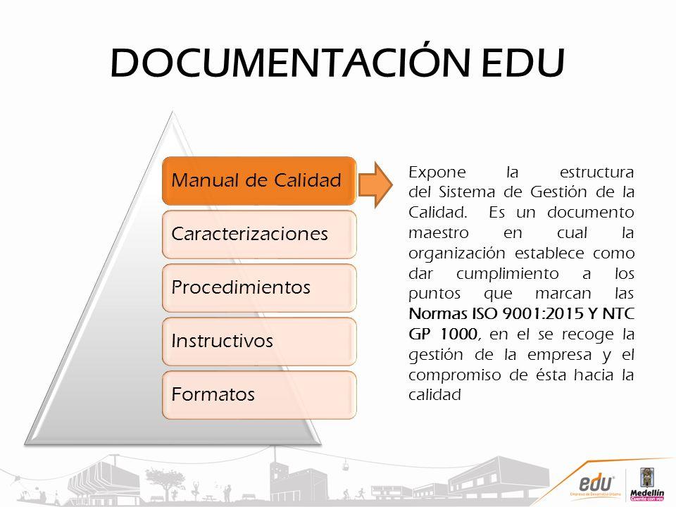 DOCUMENTACIÓN EDU Manual de CalidadCaracterizacionesProcedimientosInstructivosFormatos Expone la estructura del Sistema de Gestión de la Calidad. Es u