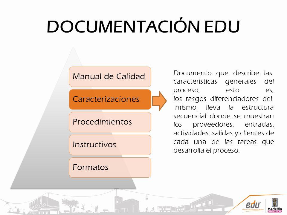 DOCUMENTACIÓN EDU Manual de CalidadCaracterizacionesProcedimientosInstructivosFormatos Documento que describe las características generales del proces