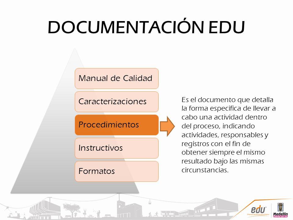 DOCUMENTACIÓN EDU Manual de CalidadCaracterizacionesProcedimientosInstructivosFormatos Es el documento que detalla la forma especifica de llevar a cab