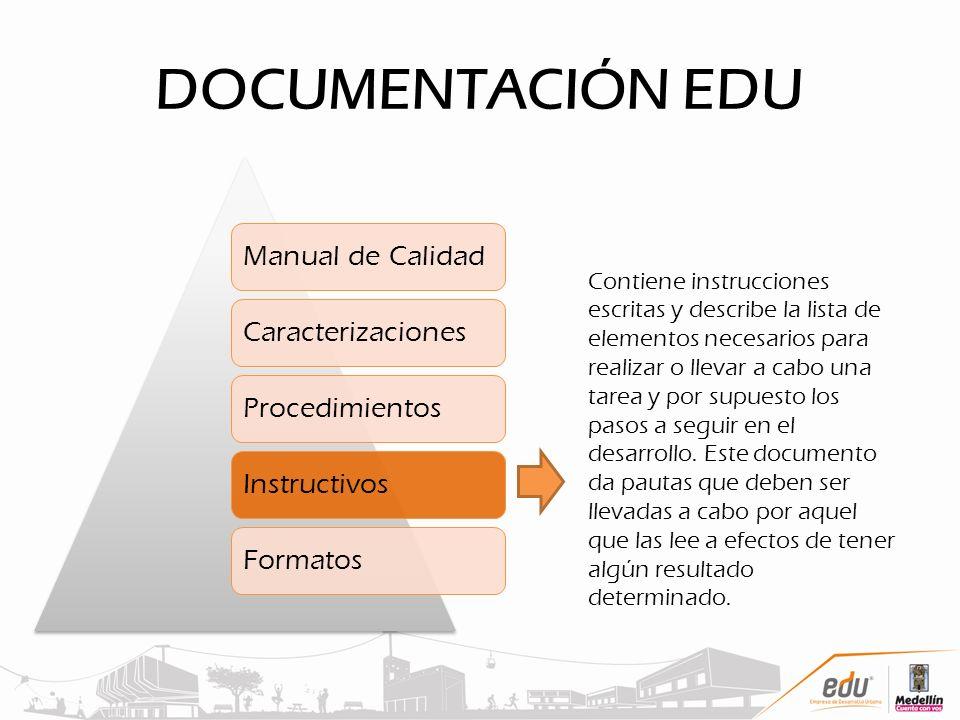DOCUMENTACIÓN EDU Manual de CalidadCaracterizacionesProcedimientosInstructivosFormatos Contiene instrucciones escritas y describe la lista de elemento