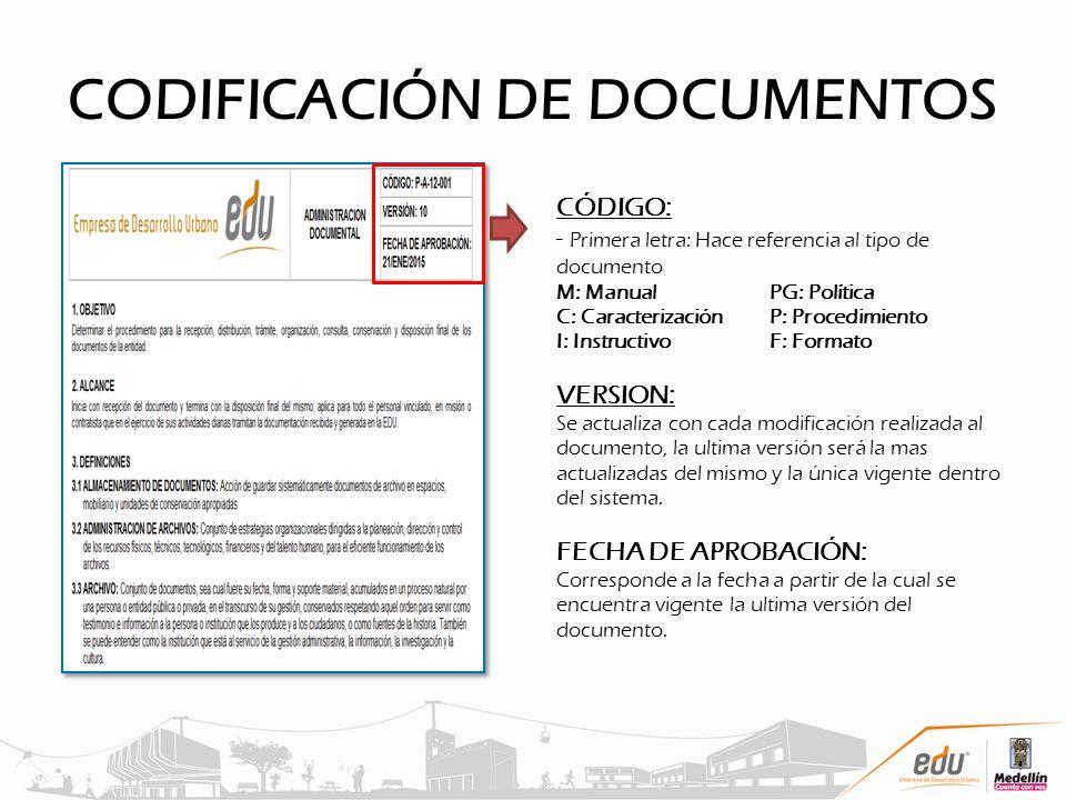 CODIFICACIÓN DE DOCUMENTOS CÓDIGO: - Primera letra: Hace referencia al tipo de documento M: ManualPG: Política C: CaracterizaciónP: Procedimiento I: I