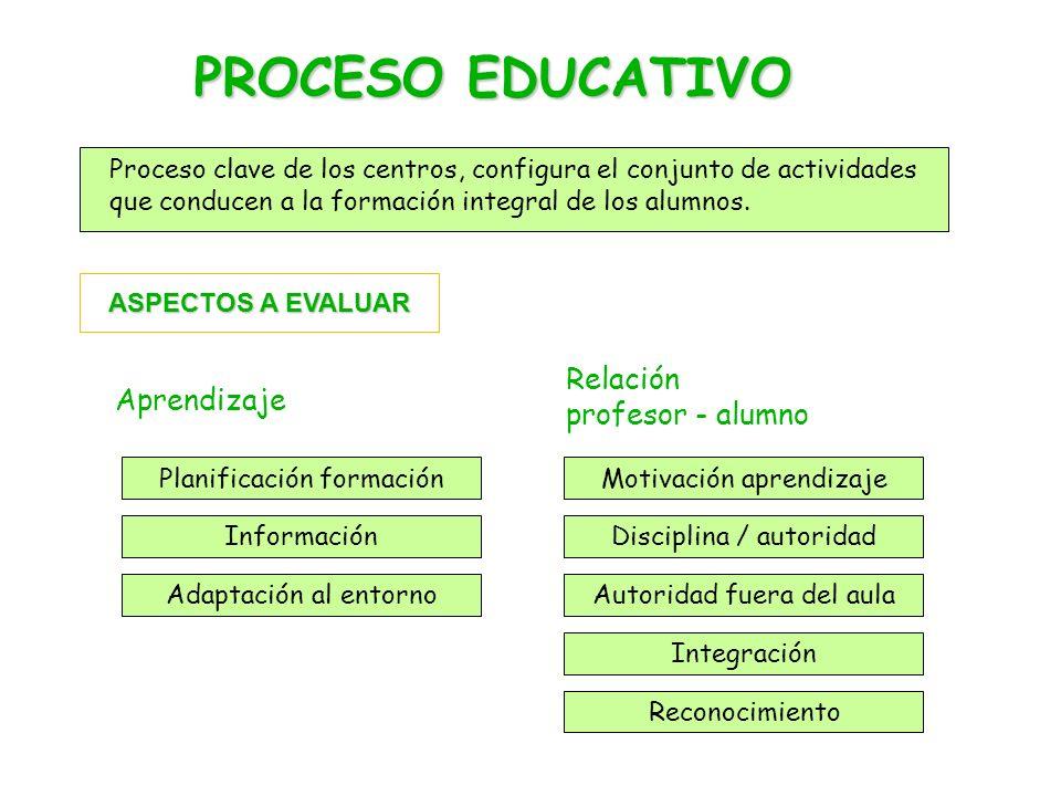 PROCESO EDUCATIVO Proceso clave de los centros, configura el conjunto de actividades que conducen a la formación integral de los alumnos.
