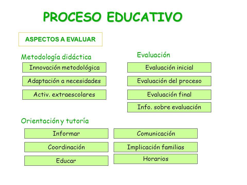 PROCESO EDUCATIVO Metodología didáctica Evaluación Orientación y tutoría ASPECTOS A EVALUAR Innovación metodológica Adaptación a necesidades Activ.