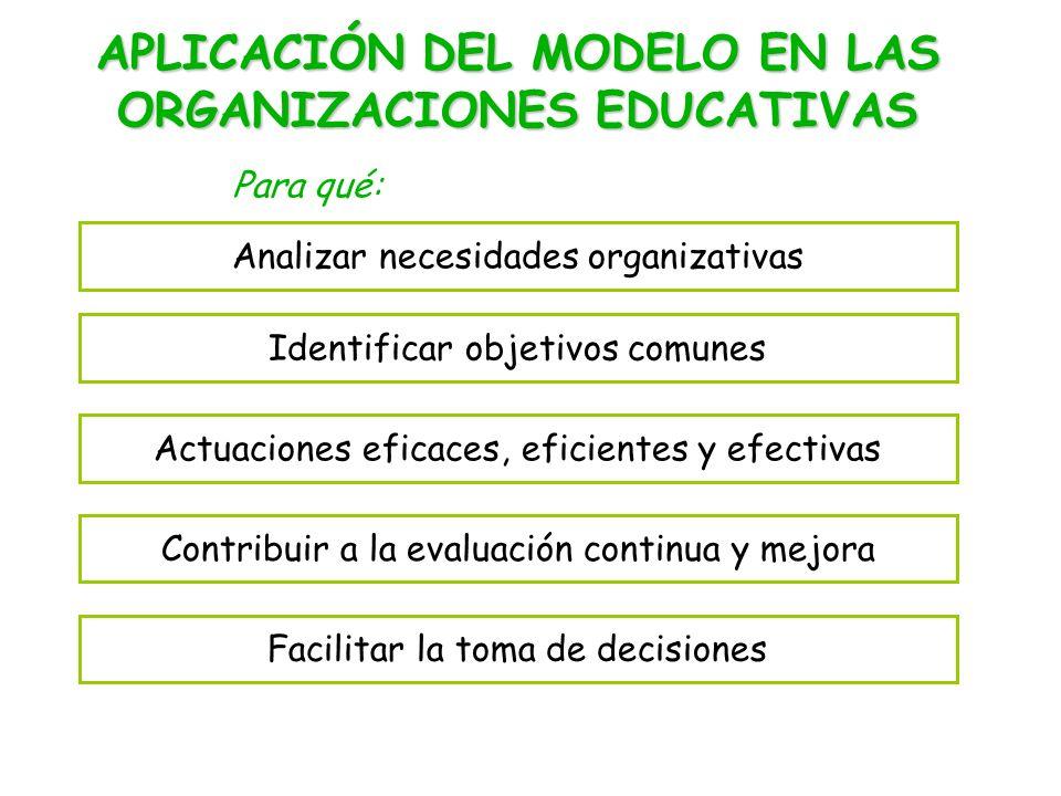 APLICACIÓN DEL MODELO EN LAS ORGANIZACIONES EDUCATIVAS Analizar necesidades organizativas Identificar objetivos comunes Actuaciones eficaces, eficientes y efectivas Contribuir a la evaluación continua y mejora Facilitar la toma de decisiones Para qué: