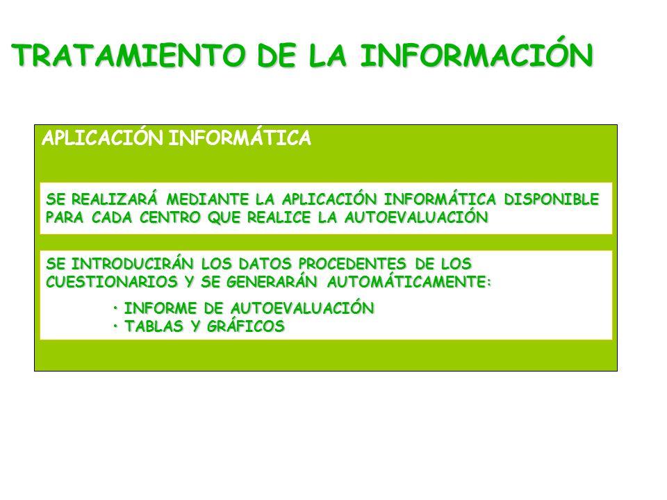 TRATAMIENTO DE LA INFORMACIÓN APLICACIÓN INFORMÁTICA SE REALIZARÁ MEDIANTE LA APLICACIÓN INFORMÁTICA DISPONIBLE PARA CADA CENTRO QUE REALICE LA AUTOEVALUACIÓN SE INTRODUCIRÁN LOS DATOS PROCEDENTES DE LOS CUESTIONARIOS Y SE GENERARÁN AUTOMÁTICAMENTE: INFORME DE AUTOEVALUACIÓN INFORME DE AUTOEVALUACIÓN TABLAS Y GRÁFICOS TABLAS Y GRÁFICOS