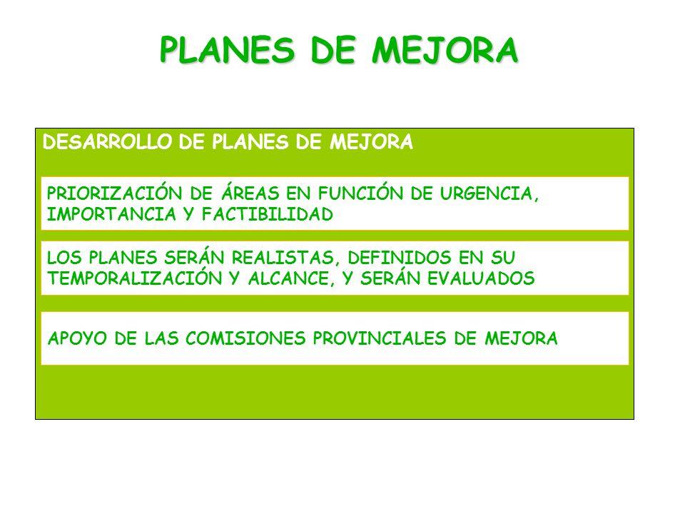 PLANES DE MEJORA DESARROLLO DE PLANES DE MEJORA PRIORIZACIÓN DE ÁREAS EN FUNCIÓN DE URGENCIA, IMPORTANCIA Y FACTIBILIDAD LOS PLANES SERÁN REALISTAS, DEFINIDOS EN SU TEMPORALIZACIÓN Y ALCANCE, Y SERÁN EVALUADOS APOYO DE LAS COMISIONES PROVINCIALES DE MEJORA