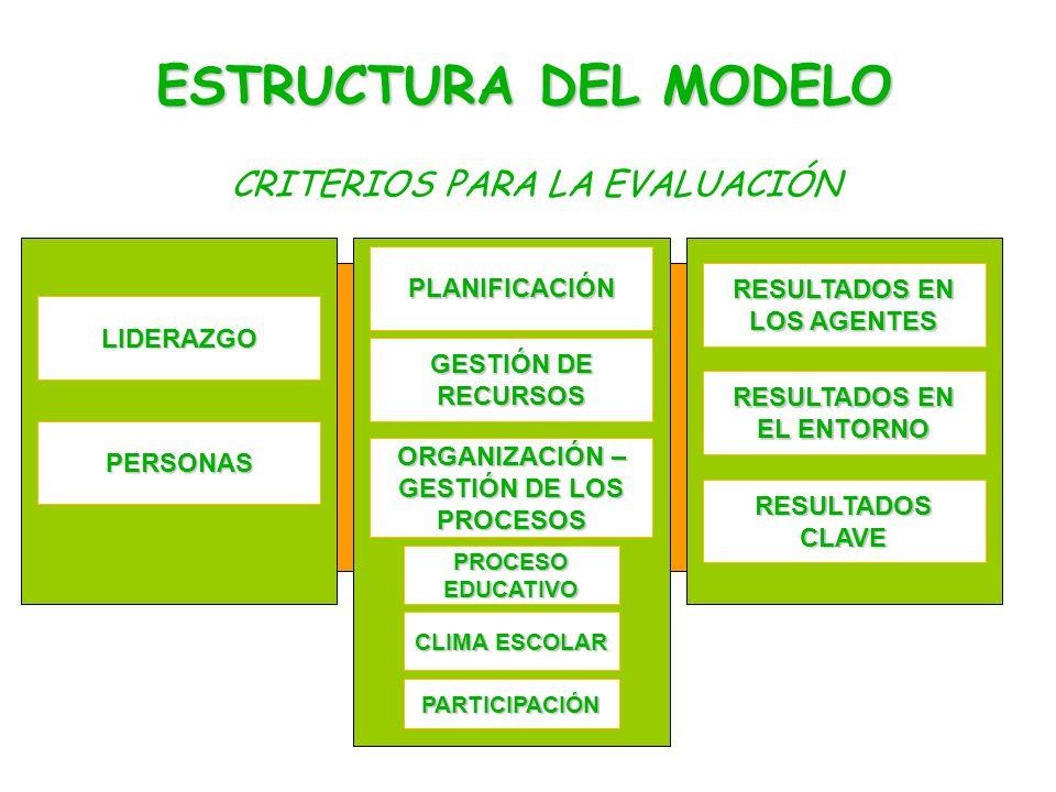 LIDERAZGO ESTRUCTURA DEL MODELO PLANIFICACIÓN PERSONAS RESULTADOS EN LOS AGENTES RESULTADOS CLAVE ORGANIZACIÓN – GESTIÓN DE LOS PROCESOS GESTIÓN DE RECURSOS PROCESO EDUCATIVO CLIMA ESCOLAR PARTICIPACIÓN RESULTADOS EN EL ENTORNO CRITERIOS PARA LA EVALUACIÓN