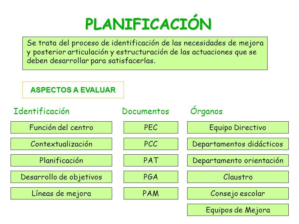 PLANIFICACIÓN Se trata del proceso de identificación de las necesidades de mejora y posterior articulación y estructuración de las actuaciones que se deben desarrollar para satisfacerlas.