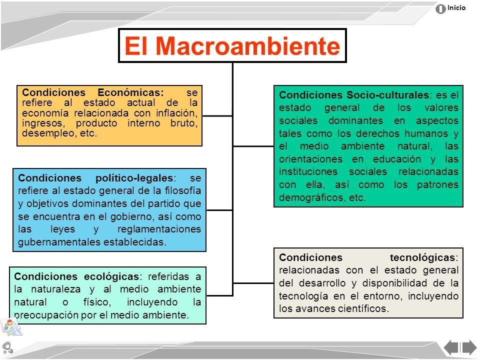 Inicio El Macroambiente Condiciones Económicas: se refiere al estado actual de la economía relacionada con inflación, ingresos, producto interno bruto, desempleo, etc.