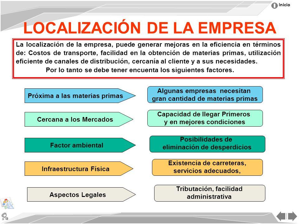 Inicio LOCALIZACIÓN DE LA EMPRESA La localización de la empresa, puede generar mejoras en la eficiencia en términos de: Costos de transporte, facilidad en la obtención de materias primas, utilización eficiente de canales de distribución, cercanía al cliente y a sus necesidades.