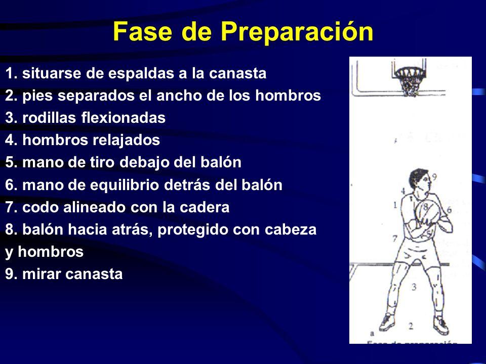 Fase de Preparación 1.situarse de espaldas a la canasta 2.