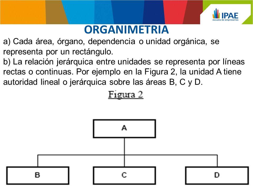 c) Las unidades con autoridad lineal y de semejante estrato se localizan a la misma altura, como son los casos de las dependencias B, C y D de la Figura 2.