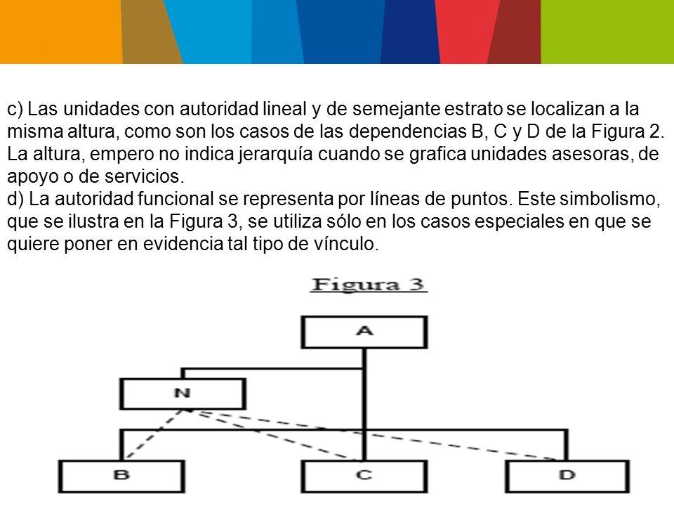 e) Las unidades orgánicas que ejecutan actividades básicamente asesoras se ubican en el diagrama de la siguiente manera: e.1) Si sirven exclusivamente a determinada dependencia, se ligan directamente a ella, ubicándose a su derecha.