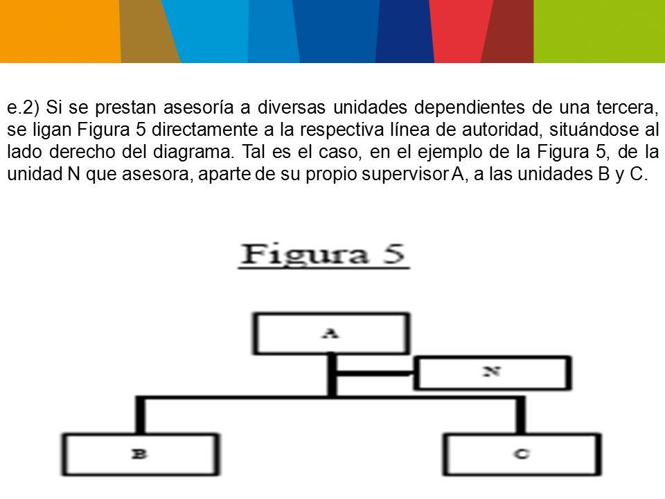e.3) Las áreas asesoras se unen al organigrama por una línea horizontal que parte del lado izquierdo del rectángulo representativo.