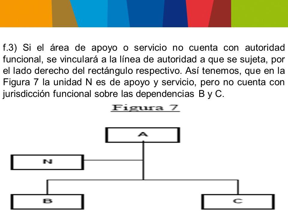 f.4) Cuando determinada unidad apoya o sirve exclusivamente a otra, se les relaciona directamente con una línea horizontal.