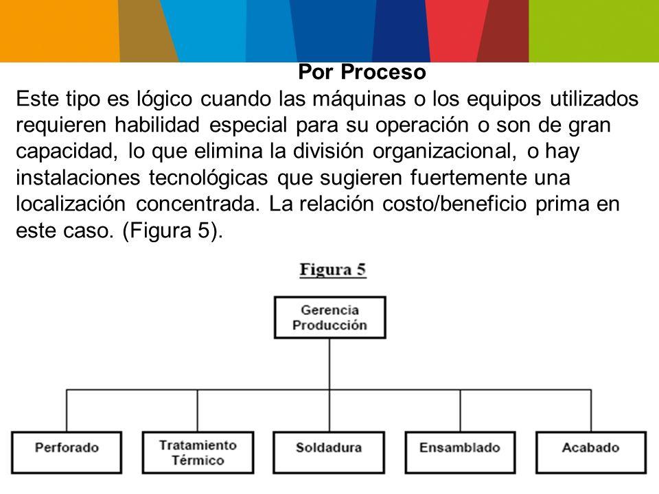 Ventajas: Favorece la especialización.Mayor eficiencia y productividad.