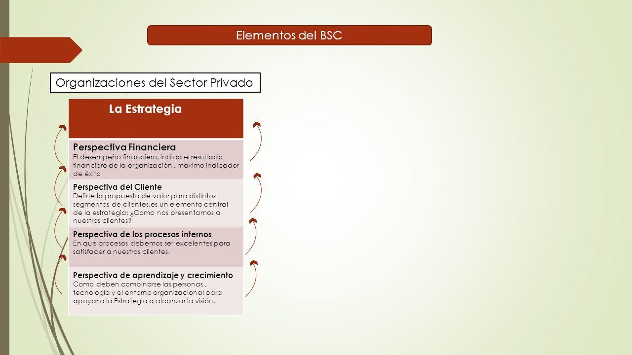 Elementos del BSC La Estrategia Perspectiva Financiera El desempeño financiero, indica el resultado financiero de la organización, máximo indicador de éxito Perspectiva del Cliente Define la propuesta de valor para distintos segmentos de clientes,es un elemento central de la estrategia: ¿Como nos presentamos a nuestros clientes.