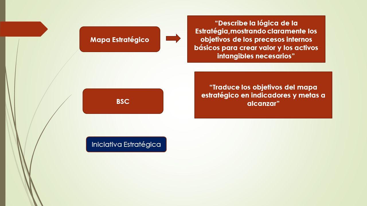 Mapa Estratégico Describe la lógica de la Estratégia,mostrando claramente los objetivos de los precesos internos básicos para crear valor y los activos intangibles necesarios BSC Traduce los objetivos del mapa estratégico en indicadores y metas a alcanzar Iniciativa Estratégica