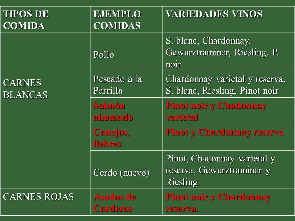 TIPOS DE COMIDA EJEMPLO COMIDAS VARIEDADES VINOS MARISCOS Bivalvos, mariscales fríos, camarones, langostas Riesling, Chardonnay FECULENTAS, HARINOSAS Y ALBUMINOSAS Pastas Pinot noir, Chardonnay reserva y S.