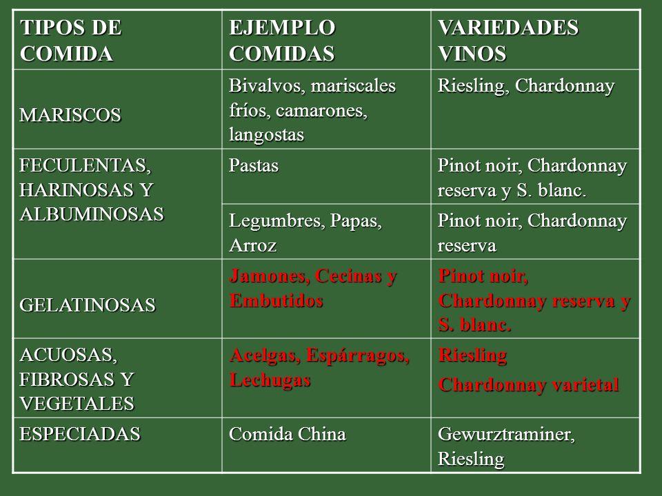 TIPOS DE COMIDA EJEMPLO COMIDAS VARIEDADES VINOS MARISCOS Bivalvos, mariscales fríos, camarones, langostas Riesling, Chardonnay FECULENTAS, HARINOSAS