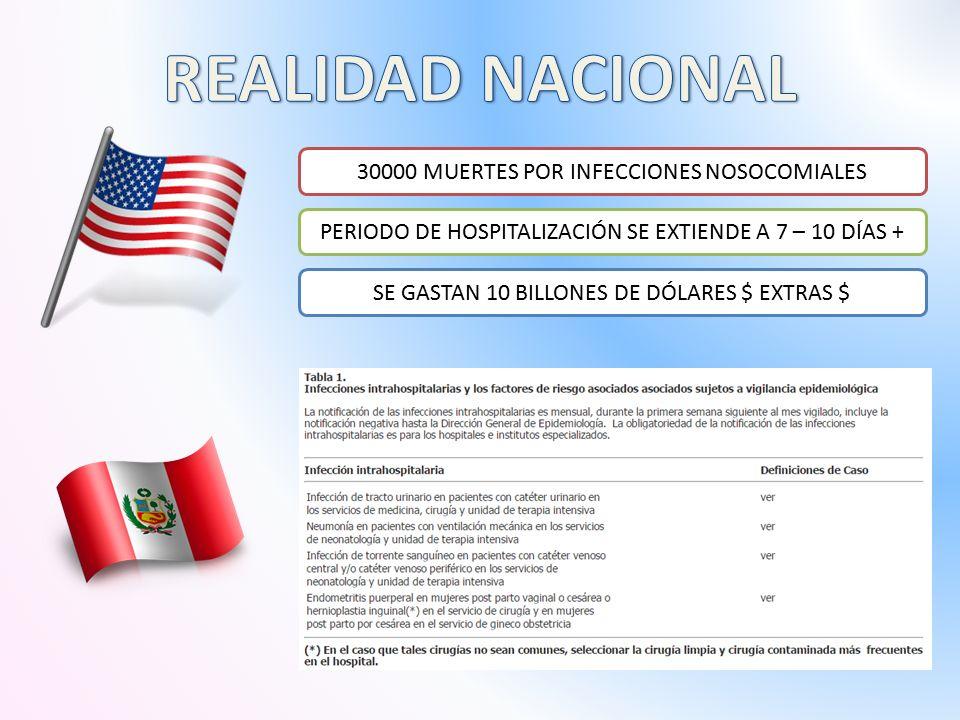 30000 MUERTES POR INFECCIONES NOSOCOMIALES PERIODO DE HOSPITALIZACIÓN SE EXTIENDE A 7 – 10 DÍAS + SE GASTAN 10 BILLONES DE DÓLARES $ EXTRAS $