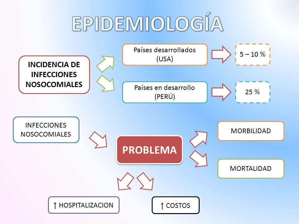 INCIDENCIA DE INFECCIONES NOSOCOMIALES Países desarrollados (USA) Países en desarrollo (PERÚ) 5 – 10 % 25 % PROBLEMA INFECCIONES NOSOCOMIALES MORBILIDAD MORTALIDAD ↑ HOSPITALIZACION ↑ COSTOS
