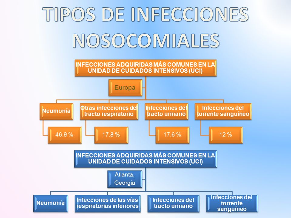 INFECCIONES ADQUIRIDAS MÁS COMUNES EN LA UNIDAD DE CUIDADOS INTENSIVOS (UCI) Neumonía 46.9 % Otras infecciones del tracto respiratorio 17.8 % Infecciones del tracto urinario 17.6 % Infecciones del torrente sanguíneo 12 % Europa INFECCIONES ADQUIRIDAS MÁS COMUNES EN LA UNIDAD DE CUIDADOS INTENSIVOS (UCI) Neumonía Infecciones de las vías respiratorias inferiores Infecciones del tracto urinario Infecciones del torrente sanguíneo Atlanta, Georgia
