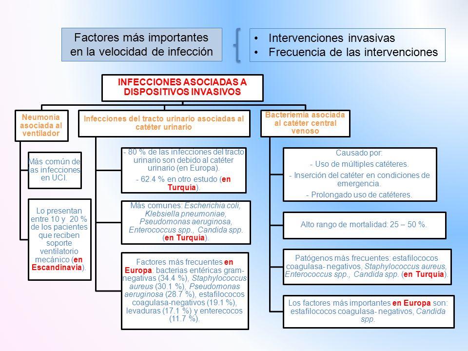Intervenciones invasivas Frecuencia de las intervenciones Factores más importantes en la velocidad de infección INFECCIONES ASOCIADAS A DISPOSITIVOS INVASIVOS Neumonía asociada al ventilador Más común de las infecciones en UCI.