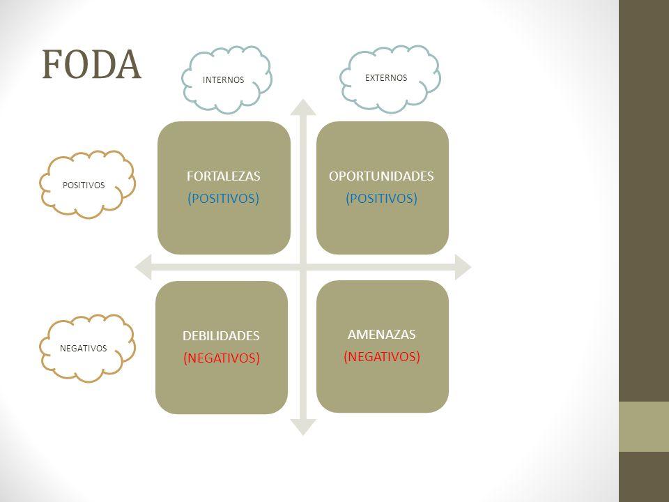 FODA FORTALEZAS (POSITIVOS) OPORTUNIDADES (POSITIVOS) DEBILIDADES (NEGATIVOS) AMENAZAS (NEGATIVOS) INTERNOS EXTERNOS NEGATIVOS POSITIVOS