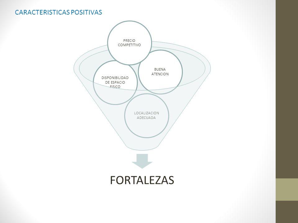 FORTALEZAS LOCALIZACION ADECUADA DISPONIBILIDAD DE ESPACIO FISICO BUENA ATENCION PRECIO COMPETITIVO CARACTERISTICAS POSITIVAS