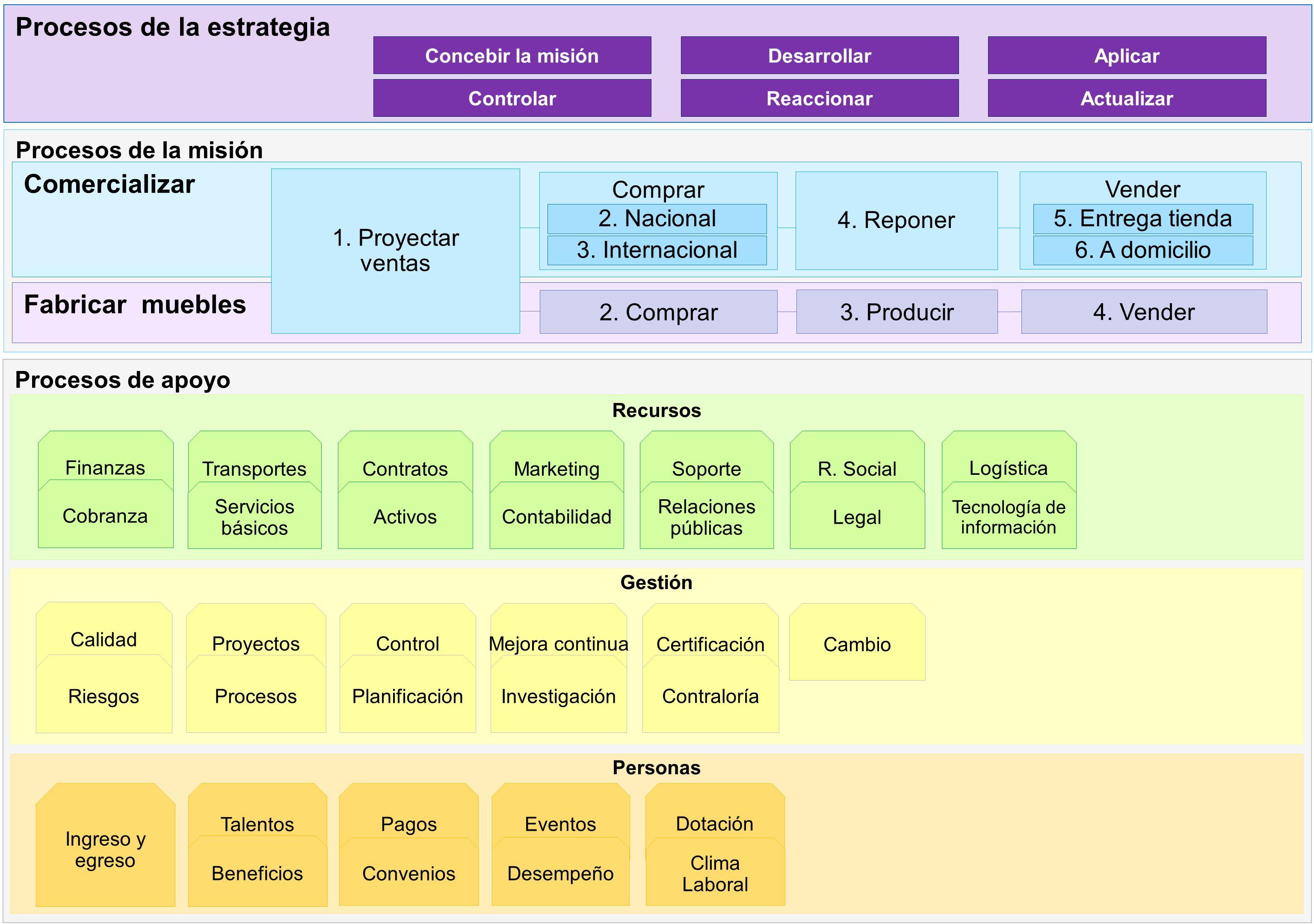 Procesos de apoyo Recursos Procesos de la misión Procesos de la estrategia Comercializar Fabricar muebles 4.