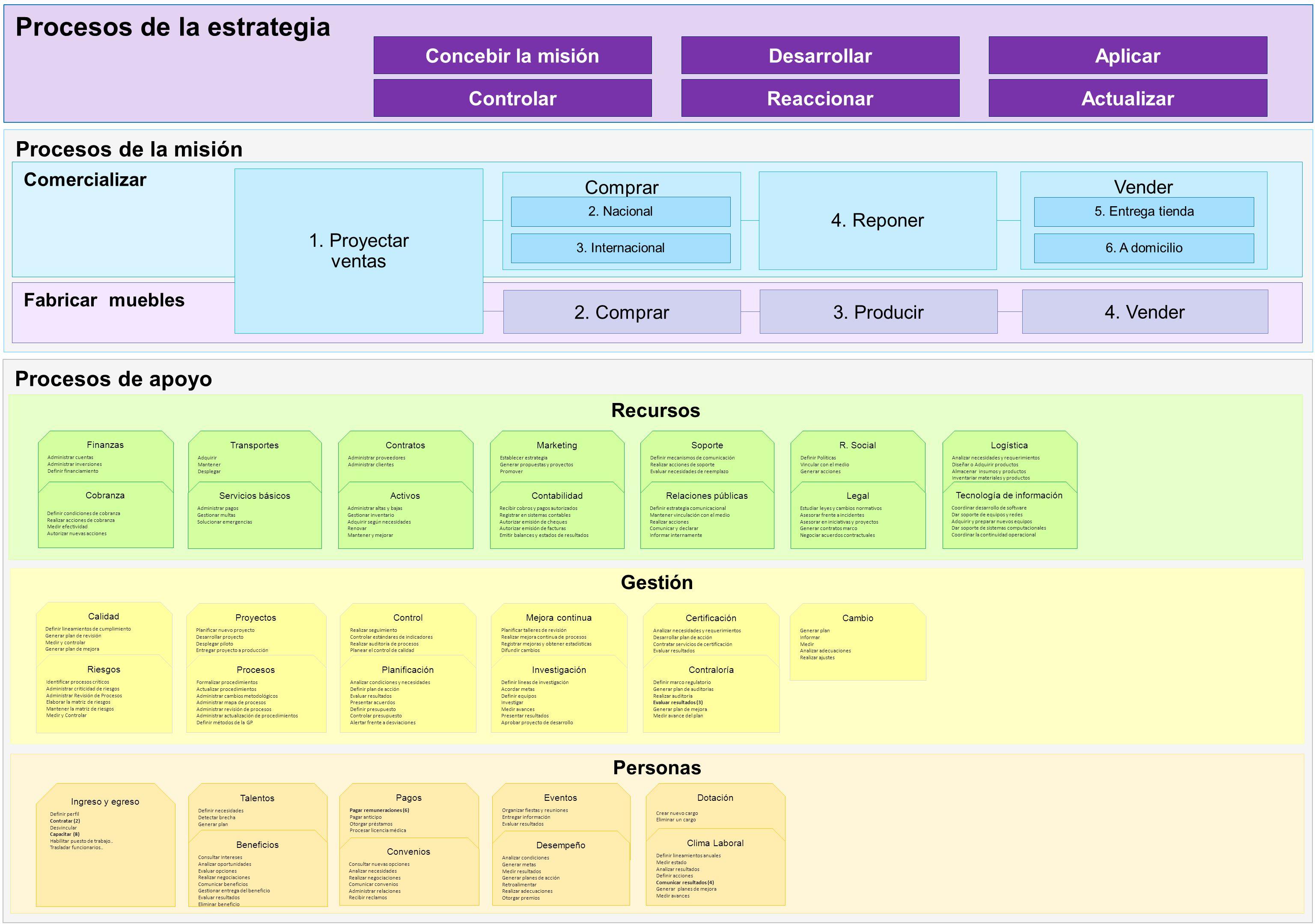 Procesos de apoyo Recursos Procesos de la misión Comercializar Fabricar muebles 4.