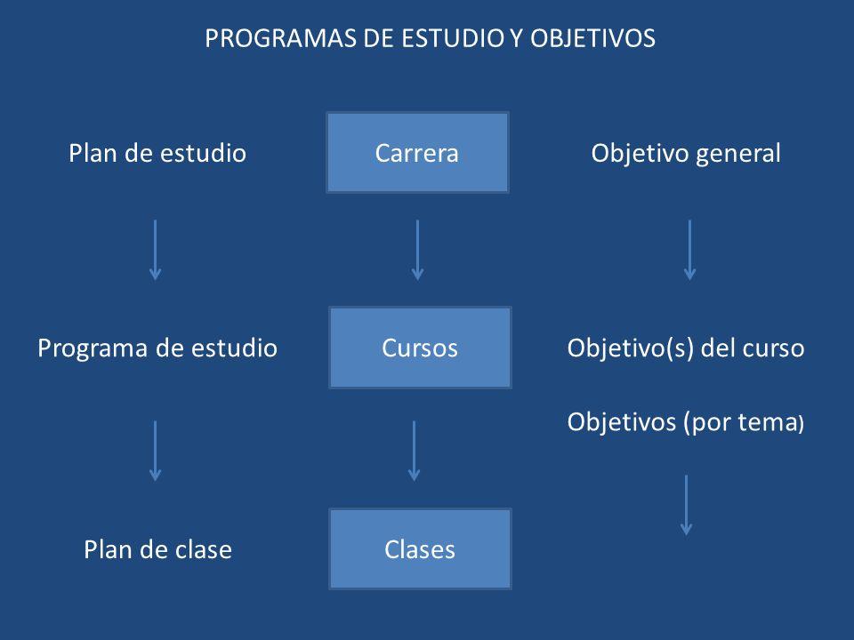 Carrera Cursos Clases Plan de estudio Programa de estudio Objetivo general Objetivo(s) del curso Objetivos (por tema ) PROGRAMAS DE ESTUDIO Y OBJETIVOS Plan de clase