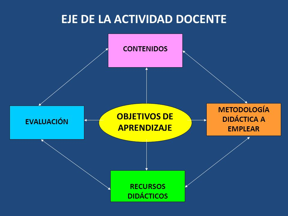 OBJETIVOS DE APRENDIZAJE CONTENIDOS RECURSOS DIDÁCTICOS EVALUACIÓN METODOLOGÍA DIDÁCTICA A EMPLEAR EJE DE LA ACTIVIDAD DOCENTE