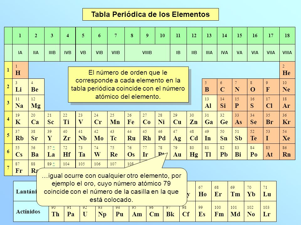 3 79 - Tabla Periodica Y Estructura Atomica