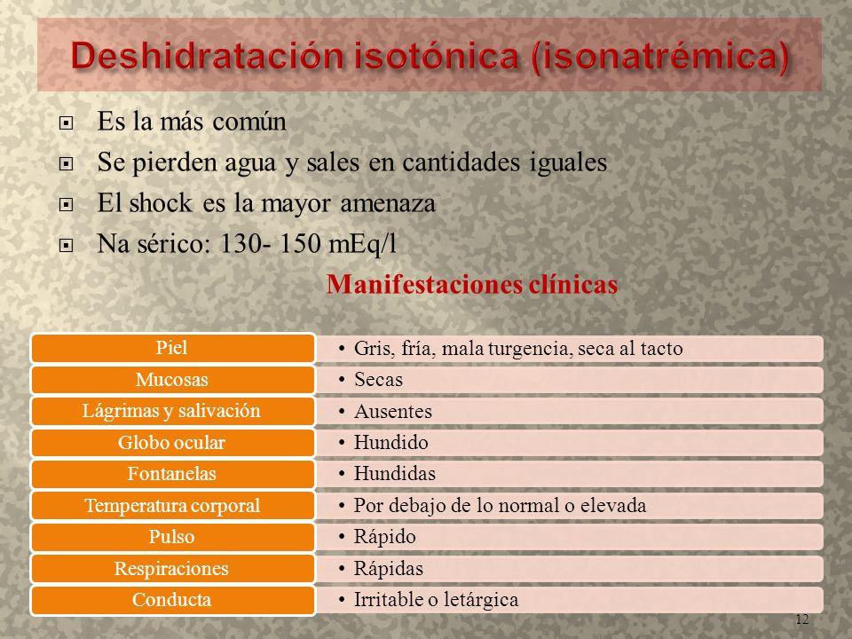  Es la más común  Se pierden agua y sales en cantidades iguales  El shock es la mayor amenaza  Na sérico: 130- 150 mEq/l Manifestaciones clínicas