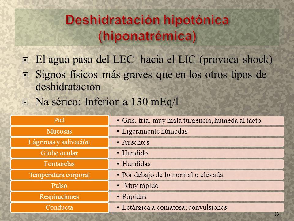  El agua pasa del LEC hacia el LIC (provoca shock)  Signos físicos más graves que en los otros tipos de deshidratación  Na sérico: Inferior a 130 m