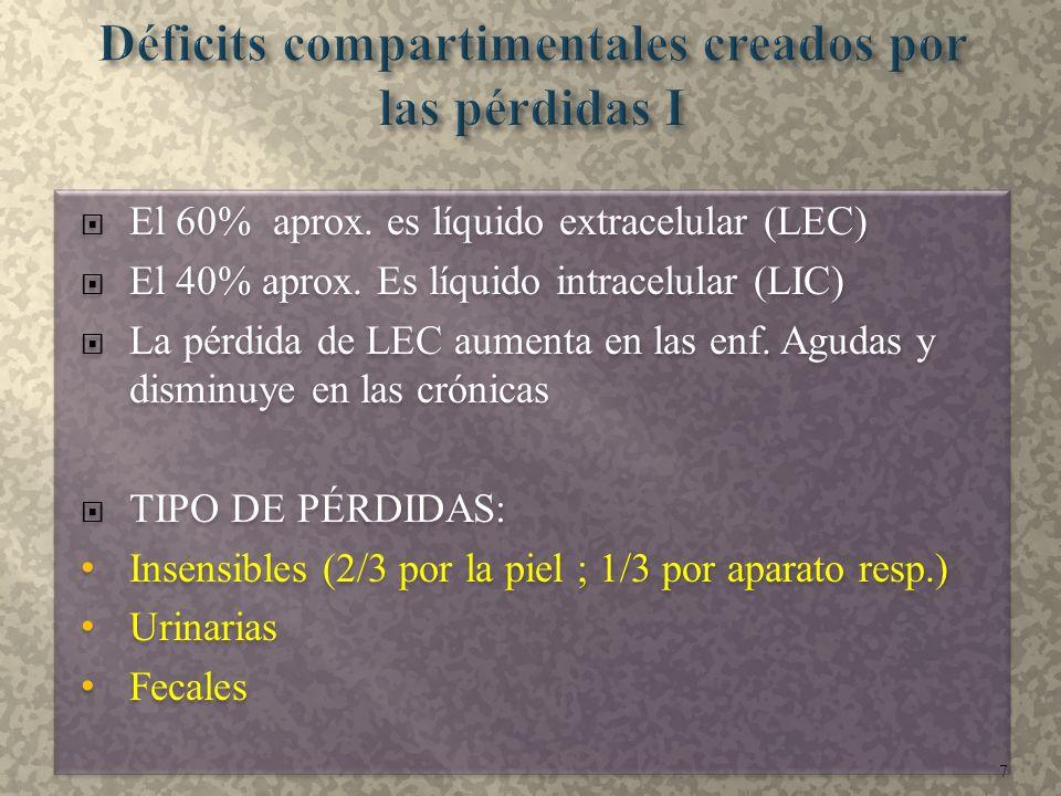  El 60% aprox. es líquido extracelular (LEC)  El 40% aprox. Es líquido intracelular (LIC)  La pérdida de LEC aumenta en las enf. Agudas y disminuye