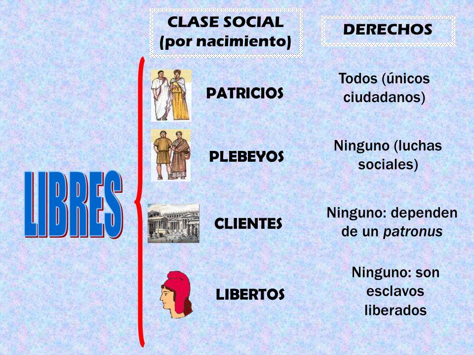 CLASE SOCIAL (por nacimiento) DERECHOS PATRICIOS PLEBEYOS CLIENTES LIBERTOS Todos (únicos ciudadanos) Ninguno (luchas sociales) Ninguno: dependen de un patronus Ninguno: son esclavos liberados