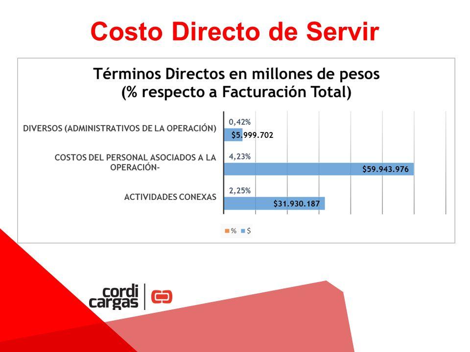 Costo Directo de Servir