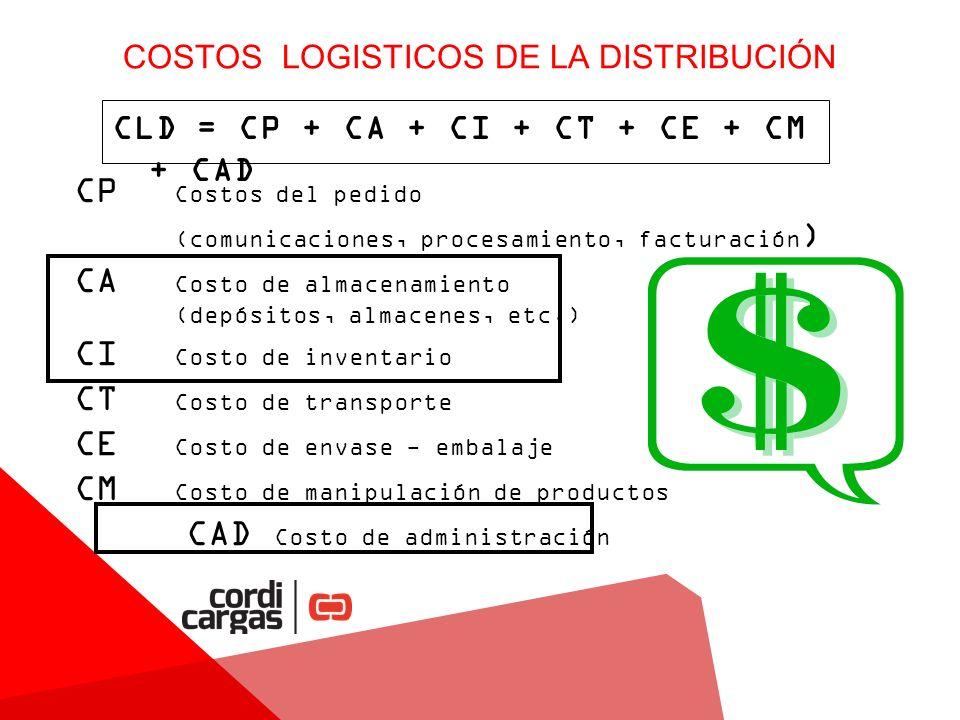 COSTOS LOGISTICOS DE LA DISTRIBUCIÓN CLD = CP + CA + CI + CT + CE + CM + CAD CP Costos del pedido (comunicaciones, procesamiento, facturación ) CA Costo de almacenamiento (depósitos, almacenes, etc.) CI Costo de inventario CT Costo de transporte CE Costo de envase - embalaje CM Costo de manipulación de productos CAD Costo de administración