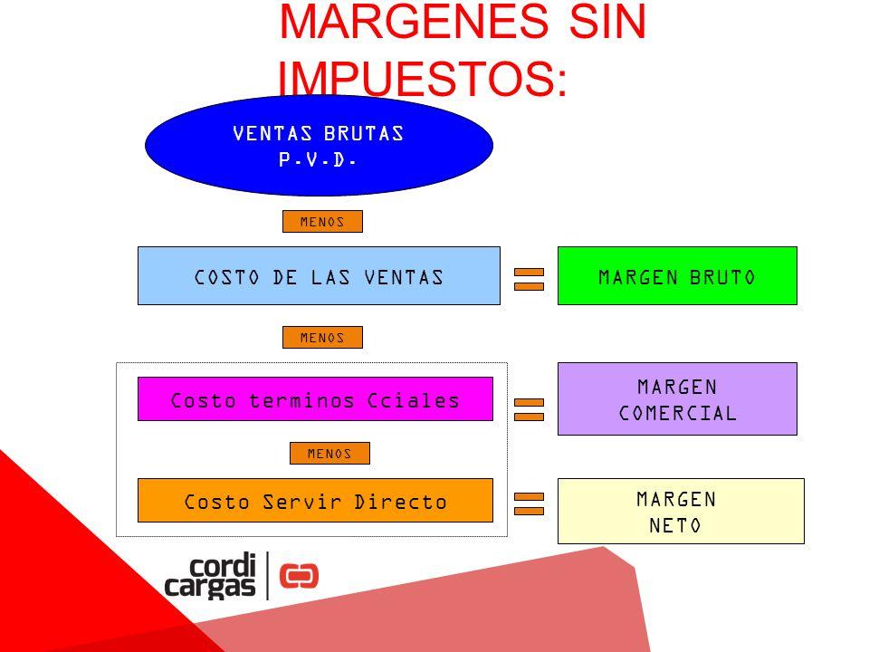 MARGENES SIN IMPUESTOS: VENTAS BRUTAS P.V.D.