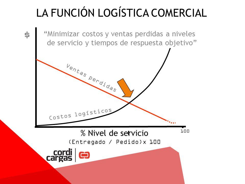 LA FUNCIÓN LOGÍSTICA COMERCIAL Minimizar costos y ventas perdidas a niveles de servicio y tiempos de respuesta objetivo % Nivel de servicio (Entregado / Pedido)x 100 100 $ Ventas perdidas Costos logísticos