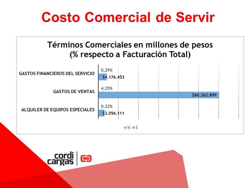 COSTO DE SERVIR DE CORDICARGAS Y TRAFICOS Y FLETES