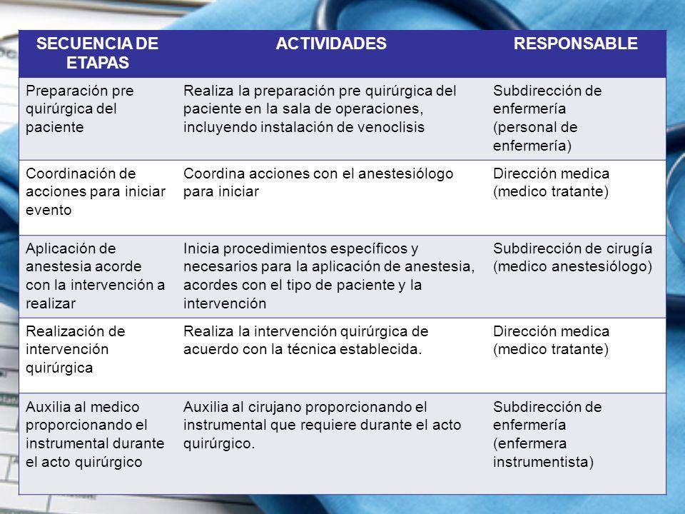 SECUENCIA DE ETAPAS ACTIVIDADESRESPONSABLE Preparación pre quirúrgica del paciente Realiza la preparación pre quirúrgica del paciente en la sala de operaciones, incluyendo instalación de venoclisis Subdirección de enfermería (personal de enfermería) Coordinación de acciones para iniciar evento Coordina acciones con el anestesiólogo para iniciar Dirección medica (medico tratante) Aplicación de anestesia acorde con la intervención a realizar Inicia procedimientos específicos y necesarios para la aplicación de anestesia, acordes con el tipo de paciente y la intervención Subdirección de cirugía (medico anestesiólogo) Realización de intervención quirúrgica Realiza la intervención quirúrgica de acuerdo con la técnica establecida.
