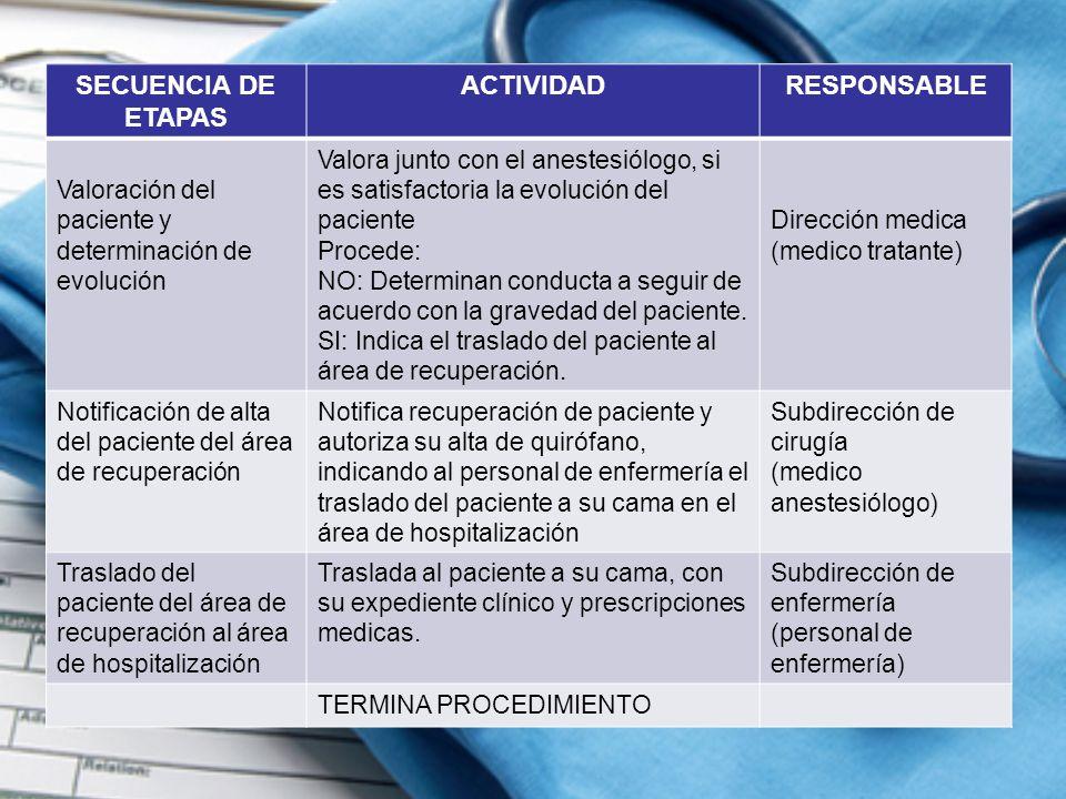 SECUENCIA DE ETAPAS ACTIVIDADRESPONSABLE Valoración del paciente y determinación de evolución Valora junto con el anestesiólogo, si es satisfactoria l