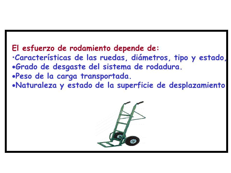 El esfuerzo de rodamiento depende de: Características de las ruedas, diámetros, tipo y estado,  Grado de desgaste del sistema de rodadura.  Peso de