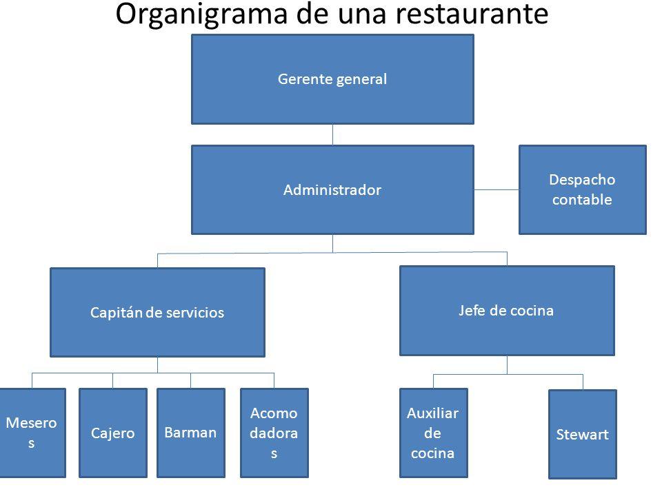 Roles que desempeñan Gerente general: Es el dueño de la empresa se encarga de Planear y desarrollar metas a corto y largo plazo junto con objetivos.