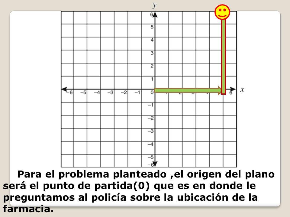 Para el problema planteado,el origen del plano será el punto de partida(0) que es en donde le preguntamos al policía sobre la ubicación de la farmacia