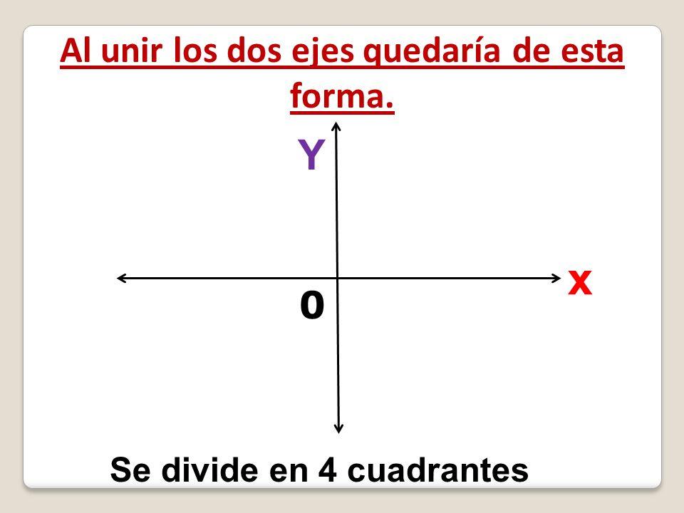 Al unir los dos ejes quedaría de esta forma. x Y 0 Se divide en 4 cuadrantes